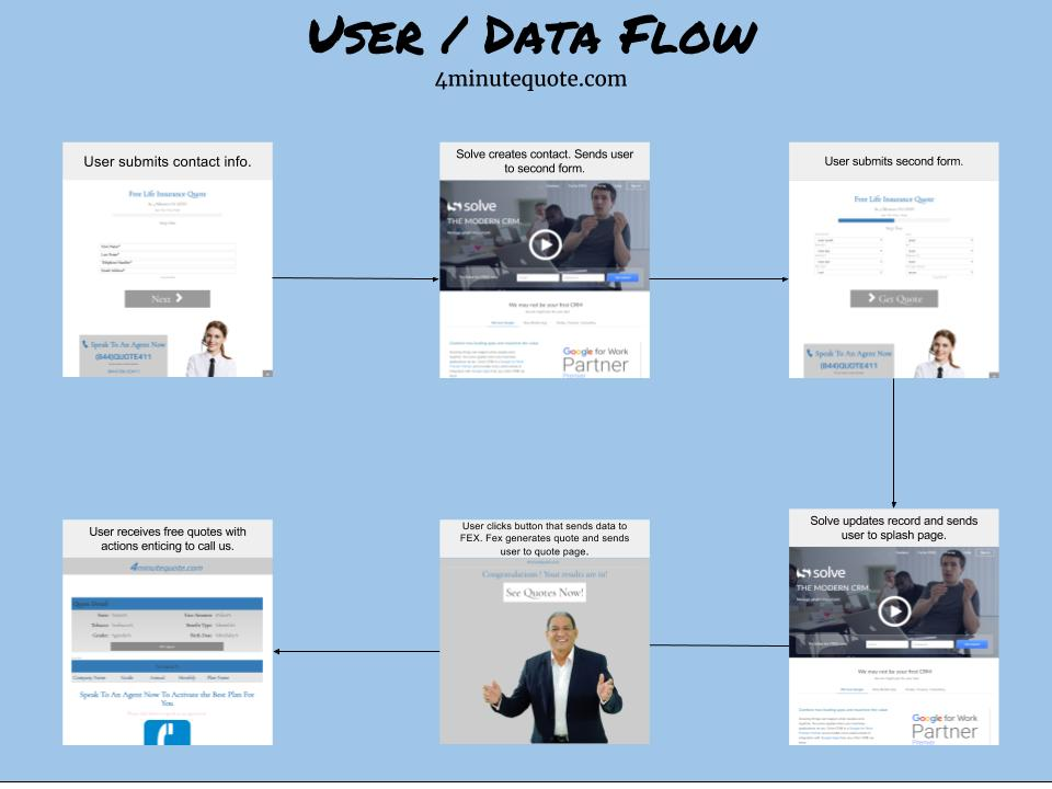 4 Minute Quote Data Flow